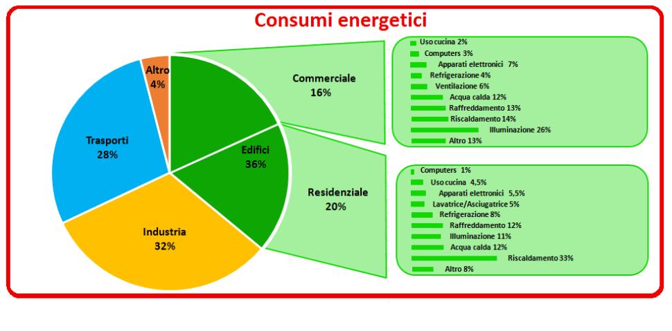 Recir - Consumi energetici